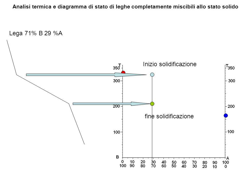 Lega 71% B 29 %A Analisi termica e diagramma di stato di leghe completamente miscibili allo stato solido Inizio solidificazione fine solidificazione