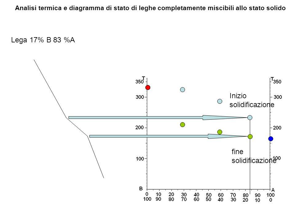 Lega 17% B 83 %A Analisi termica e diagramma di stato di leghe completamente miscibili allo stato solido Inizio solidificazione fine solidificazione