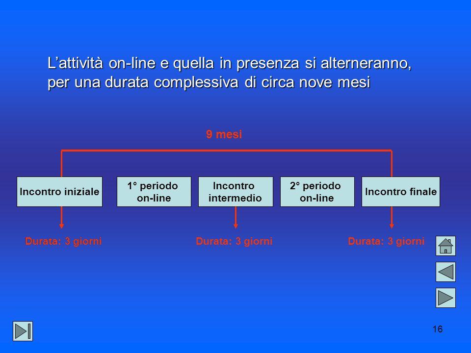 16 Lattività on-line e quella in presenza si alterneranno, per una durata complessiva di circa nove mesi Incontro iniziale Incontro intermedio 2° periodo on-line Incontro finale 1° periodo on-line 9 mesi Durata: 3 giorni