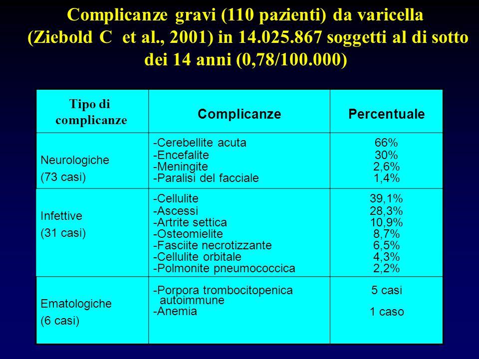 ComplicanzePercentuale Neurologiche (73 casi) -Cerebellite acuta -Encefalite -Meningite -Paralisi del facciale 66% 30% 2,6% 1,4% Infettive (31 casi) -