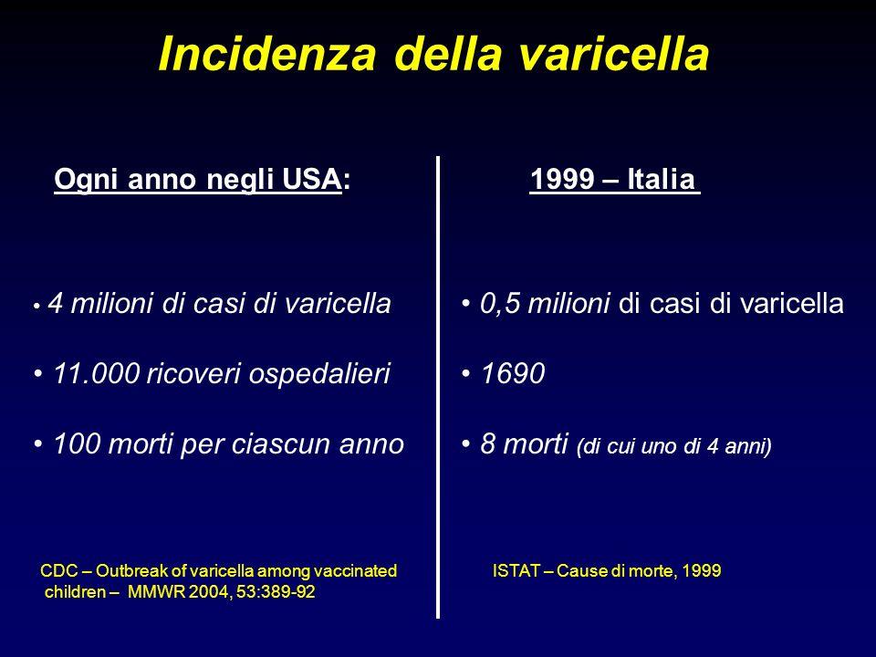 Copertura vaccinale in USA per varicella AnnoTasso di copertura 199957,5% 200067,8% 200176,3% 200280,6% 200384,8% 2004- MMWR 2004, 53:658-61