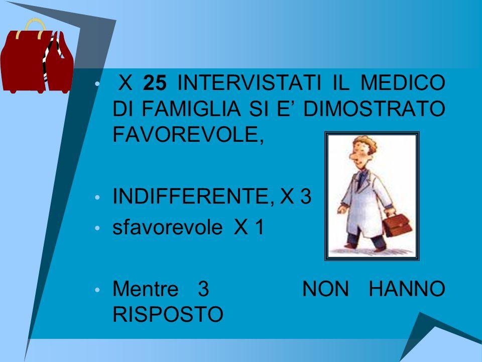 X 25 INTERVISTATI IL MEDICO DI FAMIGLIA SI E DIMOSTRATO FAVOREVOLE, INDIFFERENTE, X 3 sfavorevole X 1 Mentre 3 NON HANNO RISPOSTO