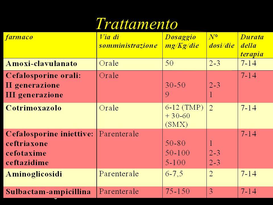 Pediatria Borgomanero - 23 ottobre 200431 Trattamento