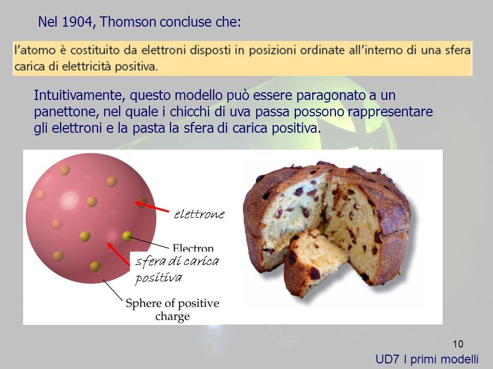 10 Intuitivamente, questo modello può essere paragonato a un panettone, nel quale i chicchi di uva passa possono rappresentare gli elettroni e la pasta la sfera di carica positiva.
