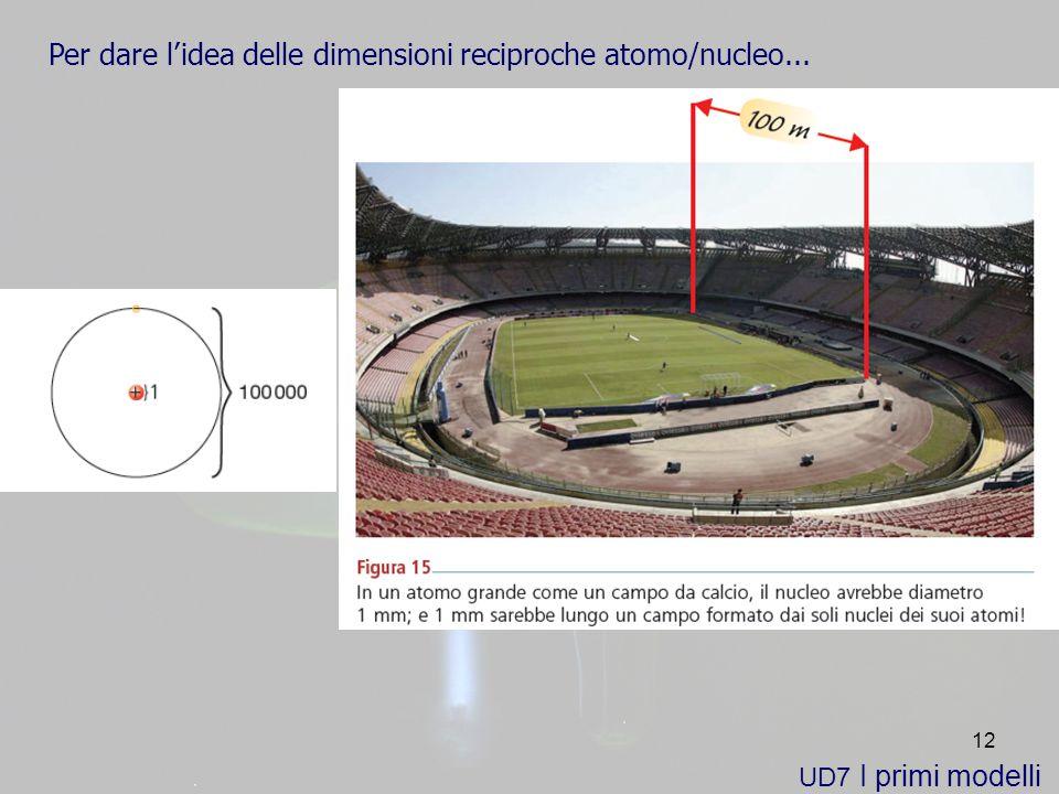 12 UD7 I primi modelli Per dare lidea delle dimensioni reciproche atomo/nucleo...