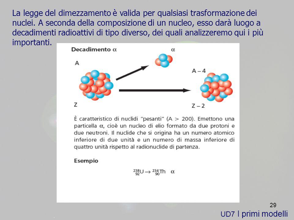 29 UD7 I primi modelli La legge del dimezzamento è valida per qualsiasi trasformazione dei nuclei.