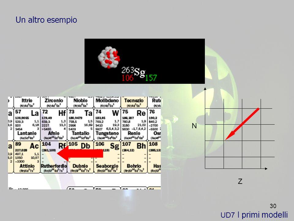 30 UD7 I primi modelli Un altro esempio Z N