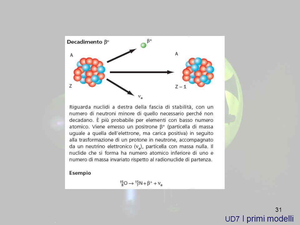 31 UD7 I primi modelli