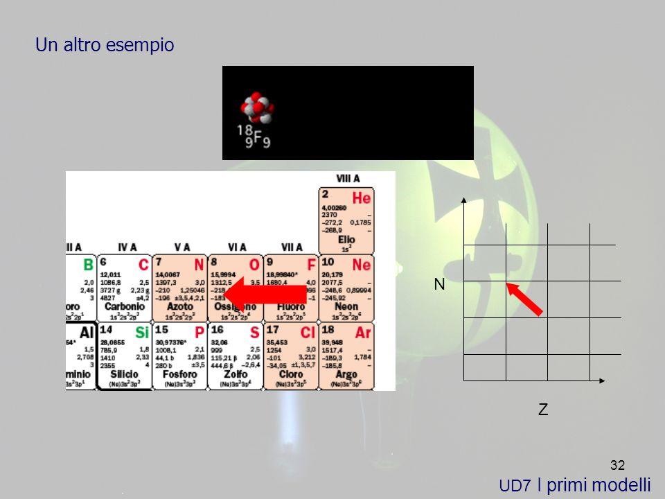 32 UD7 I primi modelli Un altro esempio Z N