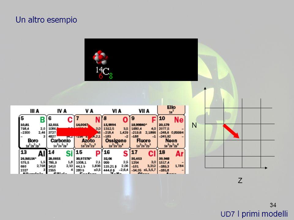 34 UD7 I primi modelli Un altro esempio Z N
