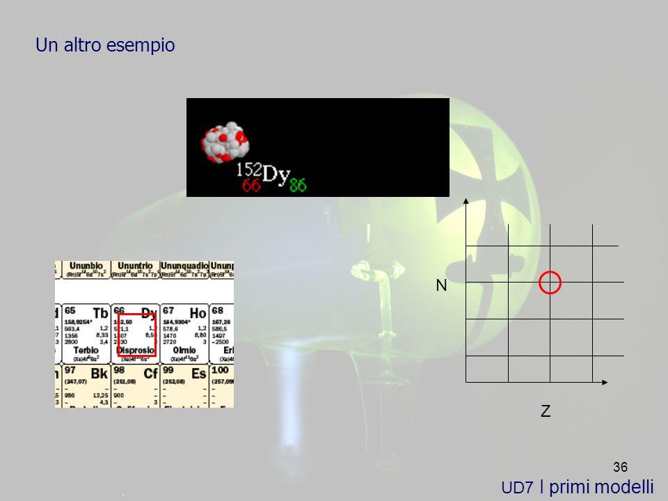 36 UD7 I primi modelli Un altro esempio Z N
