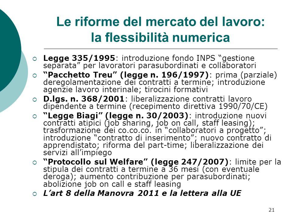 21 Le riforme del mercato del lavoro: la flessibilità numerica Legge 335/1995: introduzione fondo INPS gestione separata per lavoratori parasubordinati e collaboratori Pacchetto Treu (legge n.