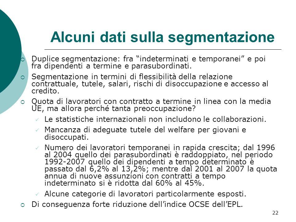 22 Alcuni dati sulla segmentazione Duplice segmentazione: fra indeterminati e temporanei e poi fra dipendenti a termine e parasubordinati. Segmentazio