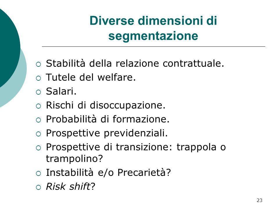 23 Diverse dimensioni di segmentazione Stabilità della relazione contrattuale. Tutele del welfare. Salari. Rischi di disoccupazione. Probabilità di fo