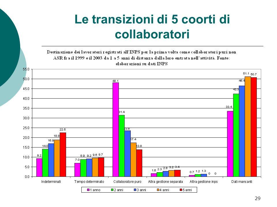 29 Le transizioni di 5 coorti di collaboratori