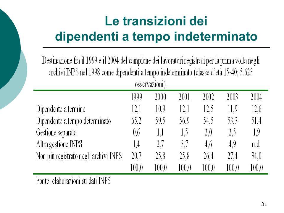 31 Le transizioni dei dipendenti a tempo indeterminato