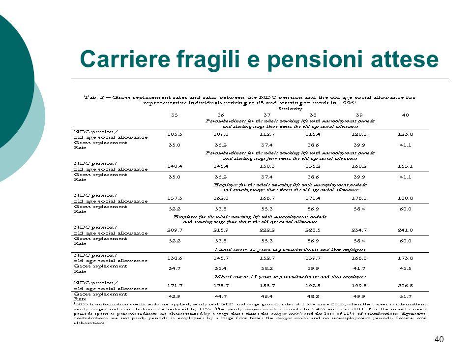 Carriere fragili e pensioni attese 40