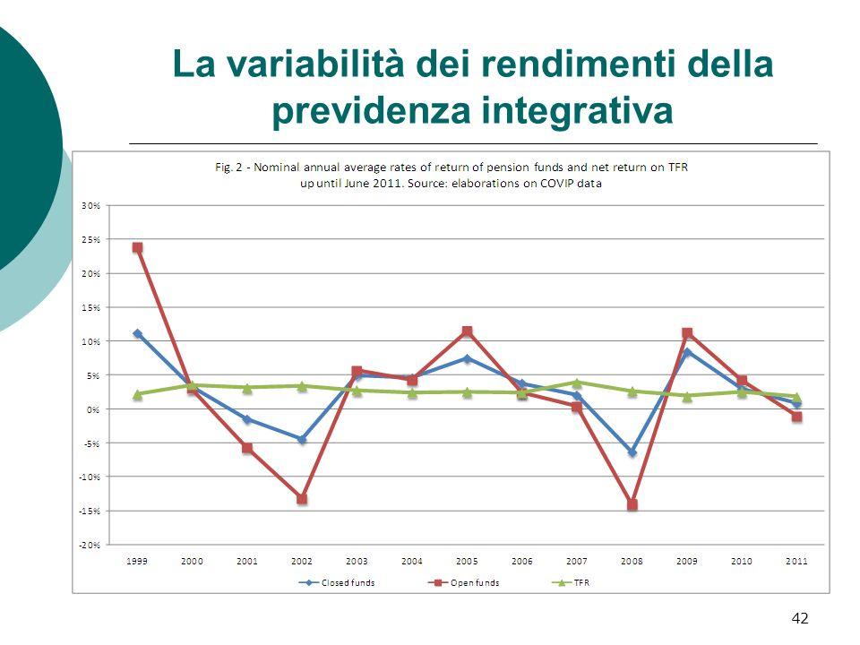 42 La variabilità dei rendimenti della previdenza integrativa