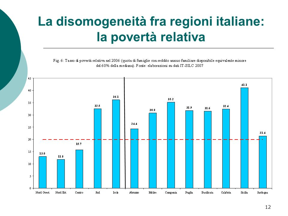 12 La disomogeneità fra regioni italiane: la povertà relativa