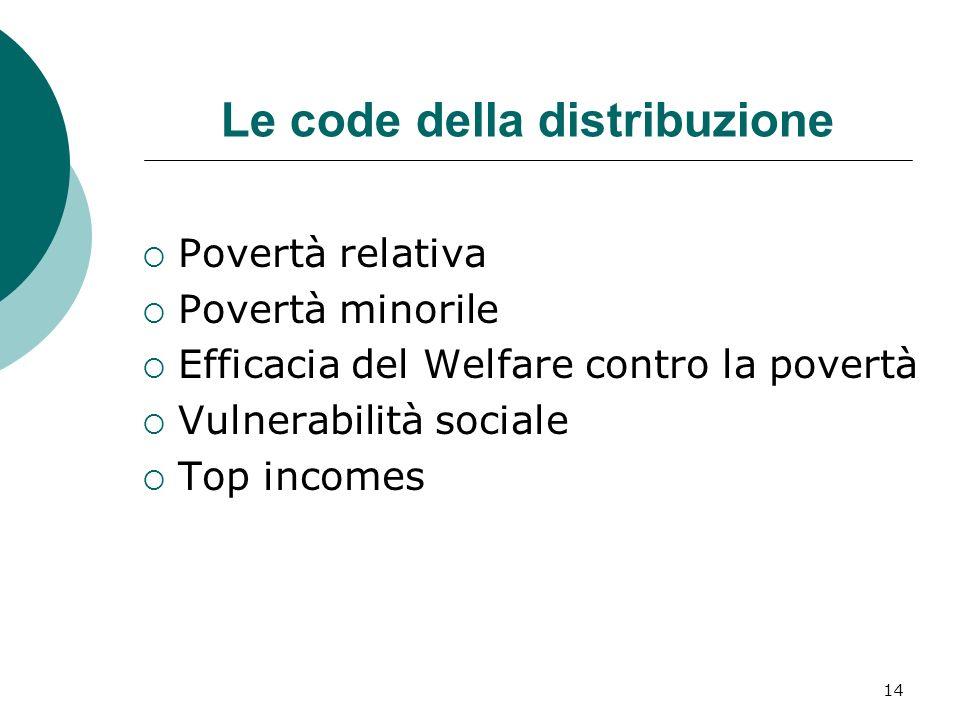 14 Le code della distribuzione Povertà relativa Povertà minorile Efficacia del Welfare contro la povertà Vulnerabilità sociale Top incomes
