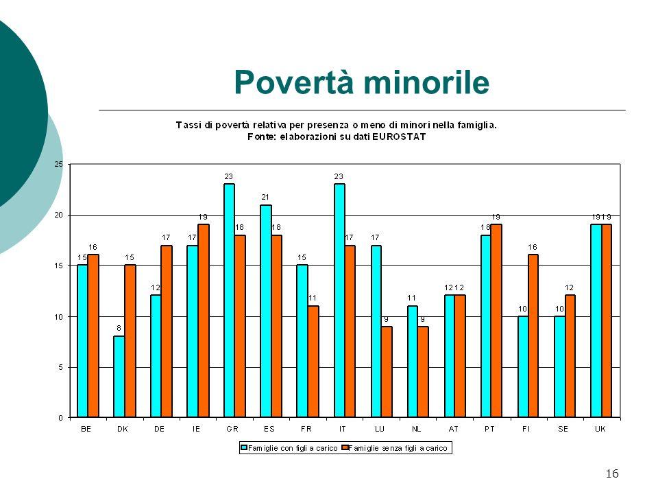 16 Povertà minorile