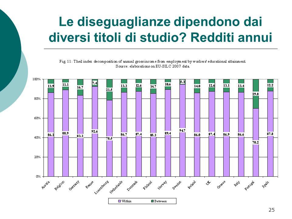 25 Le diseguaglianze dipendono dai diversi titoli di studio? Redditi annui