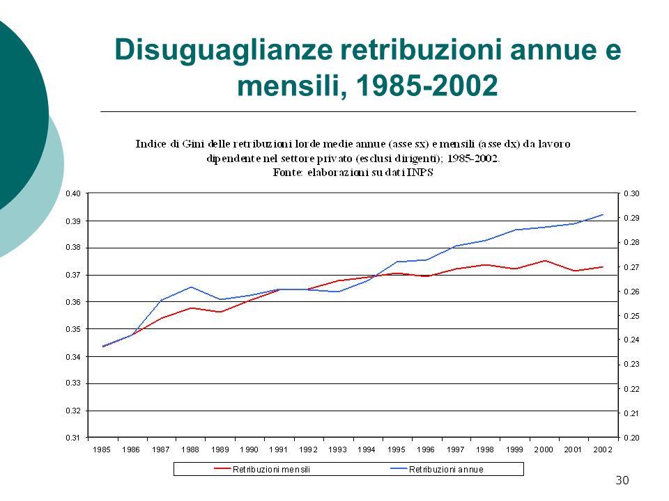 30 Disuguaglianze retribuzioni annue e mensili, 1985-2002