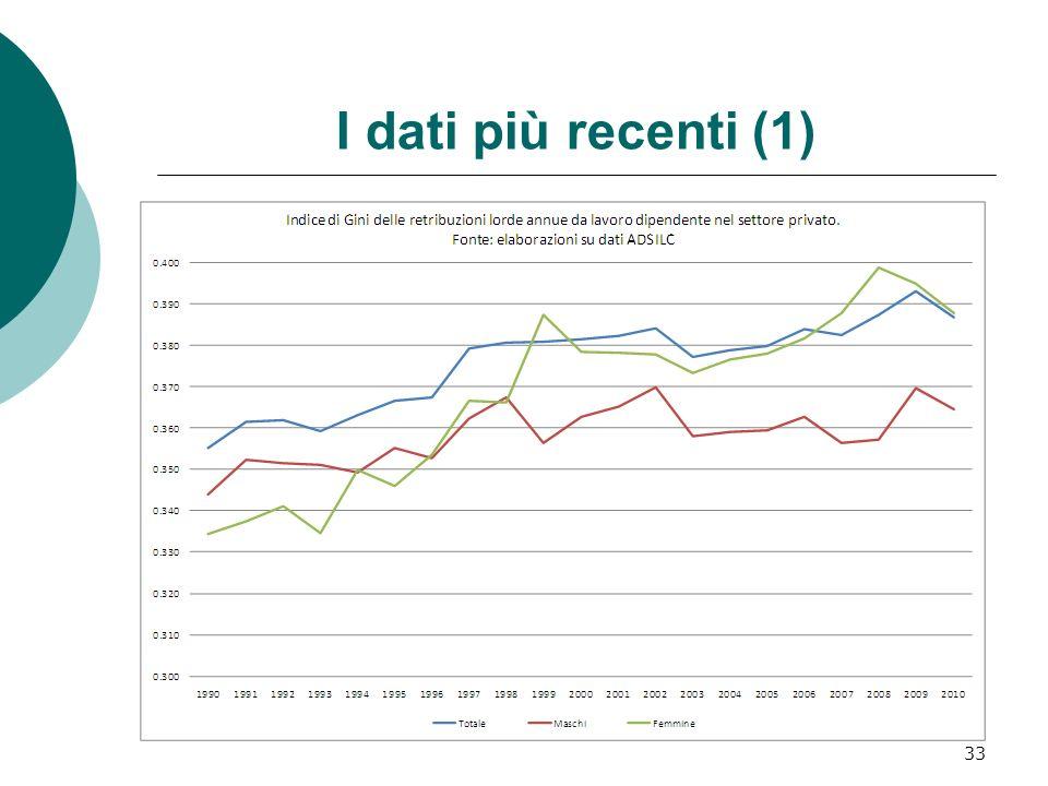 I dati più recenti (1) 33