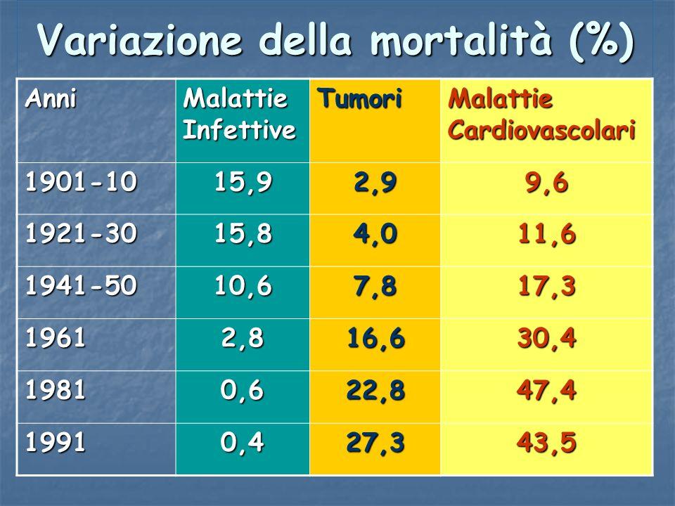 Variazione della mortalità (%) Anni Malattie Infettive Tumori Malattie Cardiovascolari 1901-1015,92,99,6 1921-3015,84,011,6 1941-5010,67,817,3 19612,8