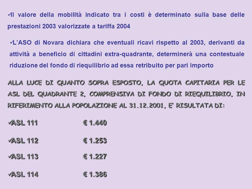Il valore della mobilità indicato tra i costi è determinato sulla base delle prestazioni 2003 valorizzate a tariffa 2004 LASO di Novara dichiara che eventuali ricavi rispetto al 2003, derivanti da attività a beneficio di cittadini extra-quadrante, determinerà una contestuale riduzione del fondo di riequilibrio ad essa retribuito per pari importo ALLA LUCE DI QUANTO SOPRA ESPOSTO, LA QUOTA CAPITARIA PER LE ASL DEL QUADRANTE 2, COMPRENSIVA DI FONDO DI RIEQUILIBRIO, IN RIFERIMENTO ALLA POPOLAZIONE AL 31.12.2001, E RISULTATADI: ALLA LUCE DI QUANTO SOPRA ESPOSTO, LA QUOTA CAPITARIA PER LE ASL DEL QUADRANTE 2, COMPRENSIVA DI FONDO DI RIEQUILIBRIO, IN RIFERIMENTO ALLA POPOLAZIONE AL 31.12.2001, E RISULTATA DI: ASL 111 1.440 ASL 111 1.440 ASL 112 1.253 ASL 112 1.253 ASL 113 1.227 ASL 113 1.227 ASL 114 1.386 ASL 114 1.386