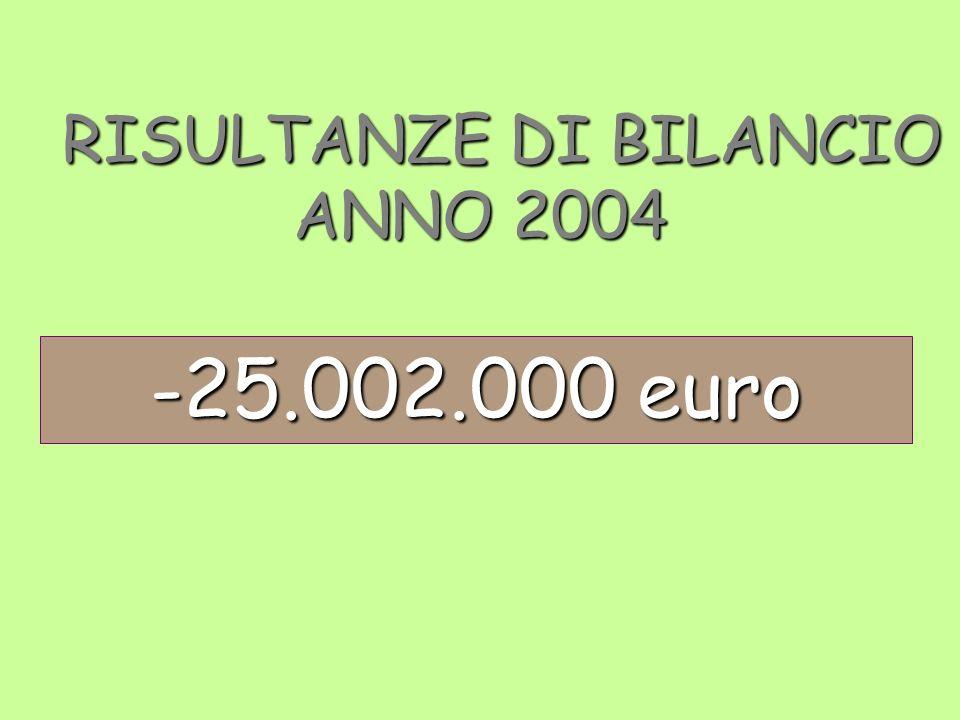 RISULTANZE DI BILANCIO ANNO 2004 RISULTANZE DI BILANCIO ANNO 2004 -25.002.000 euro