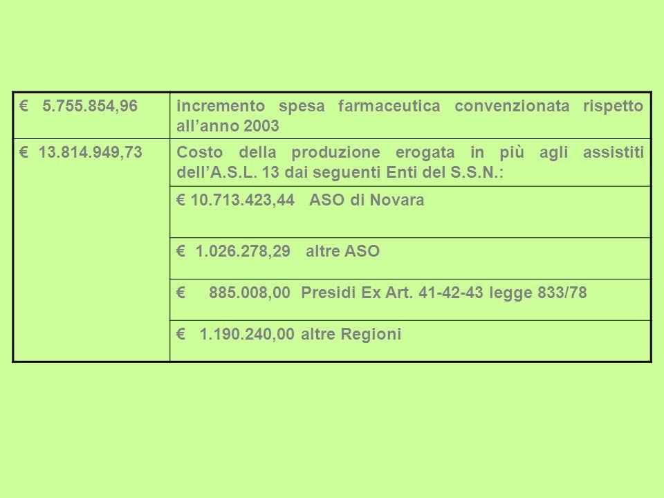 5.755.854,96incremento spesa farmaceutica convenzionata rispetto allanno 2003 13.814.949,73Costo della produzione erogata in più agli assistiti dellA.S.L.