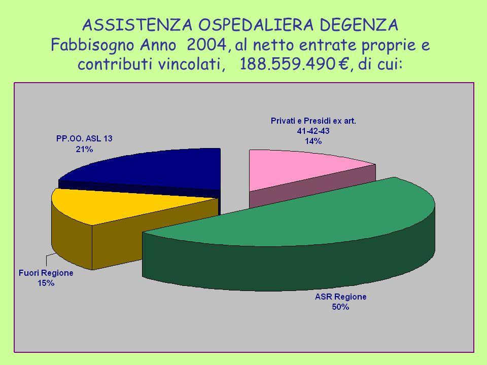 ASSISTENZA OSPEDALIERA DEGENZA Fabbisogno Anno 2004, al netto entrate proprie e contributi vincolati, 188.559.490, di cui: