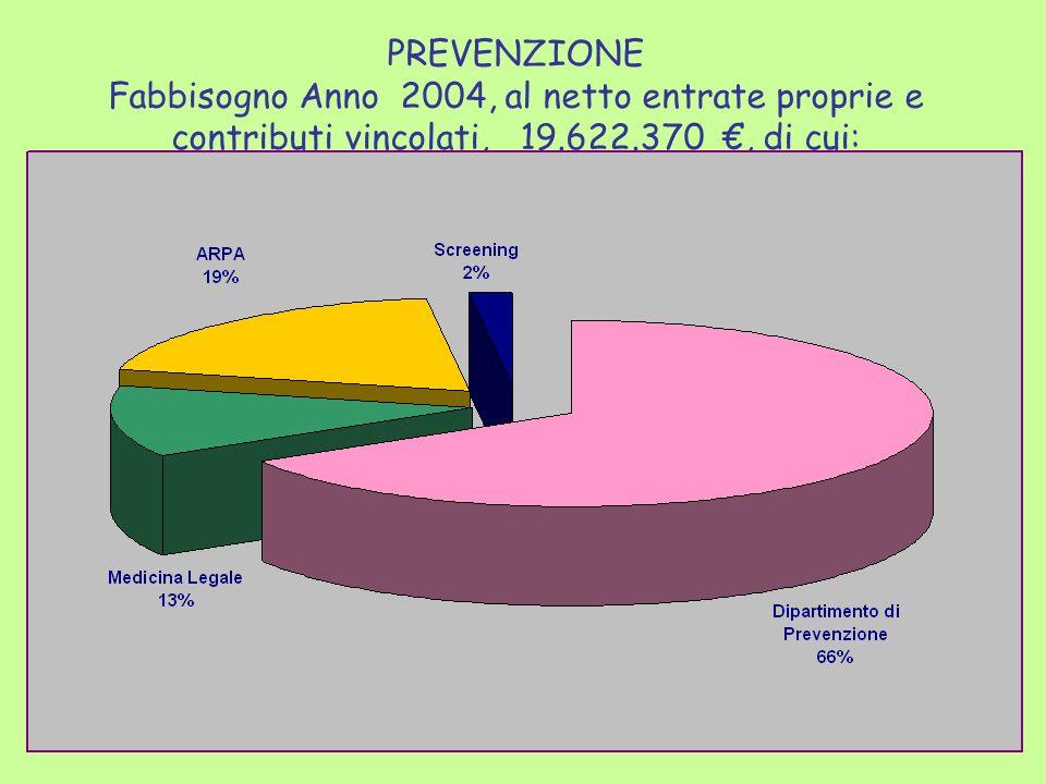 PREVENZIONE Fabbisogno Anno 2004, al netto entrate proprie e contributi vincolati, 19.622.370, di cui: