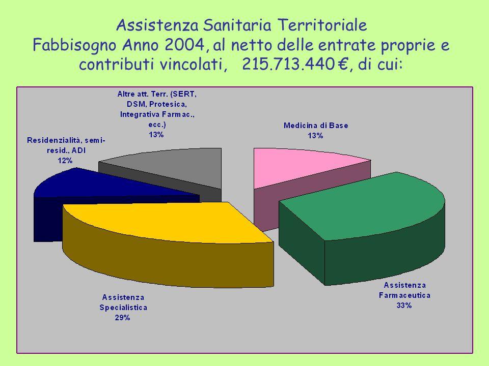 Assistenza Sanitaria Territoriale Fabbisogno Anno 2004, al netto delle entrate proprie e contributi vincolati, 215.713.440, di cui: