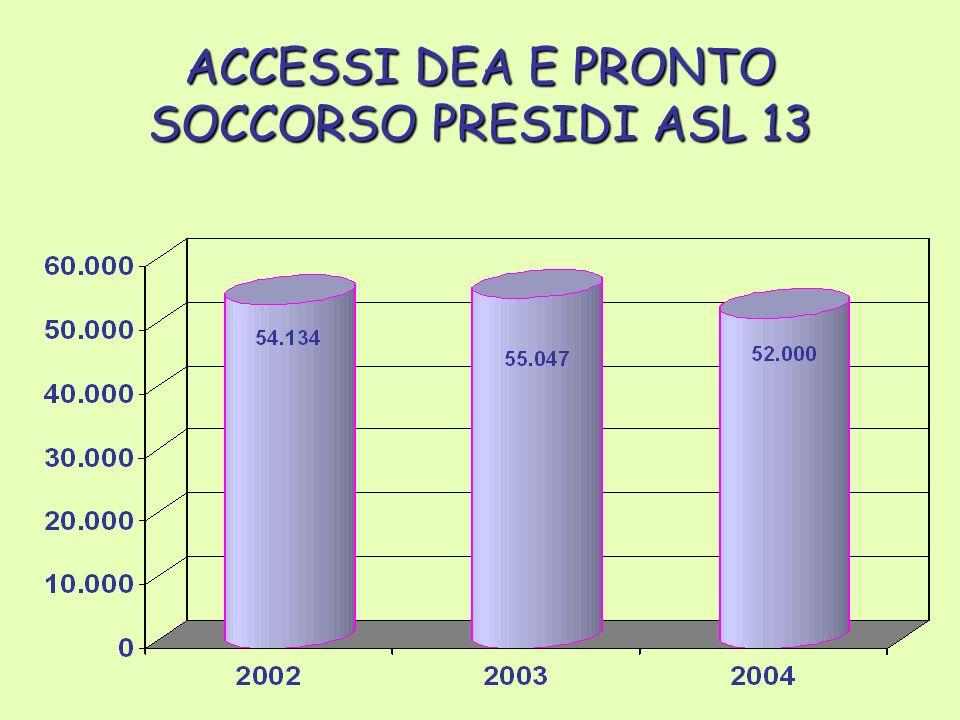 ACCESSI DEA E PRONTO SOCCORSO PRESIDI ASL 13