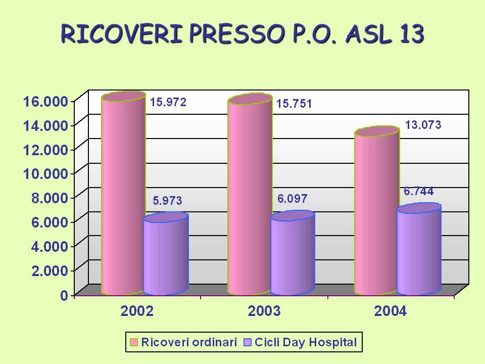 RICOVERI PRESSO P.O. ASL 13
