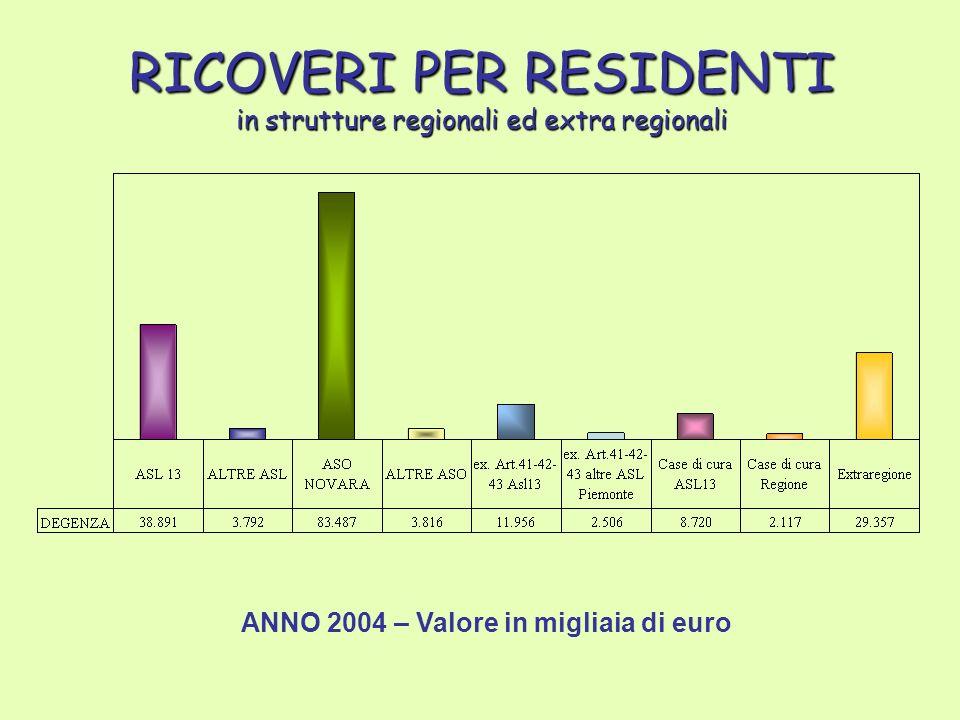 RICOVERI PER RESIDENTI in strutture regionali ed extra regionali ANNO 2004 – Valore in migliaia di euro