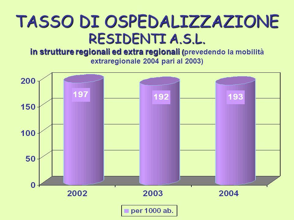 TASSO DI OSPEDALIZZAZIONE RESIDENTI A.S.L.