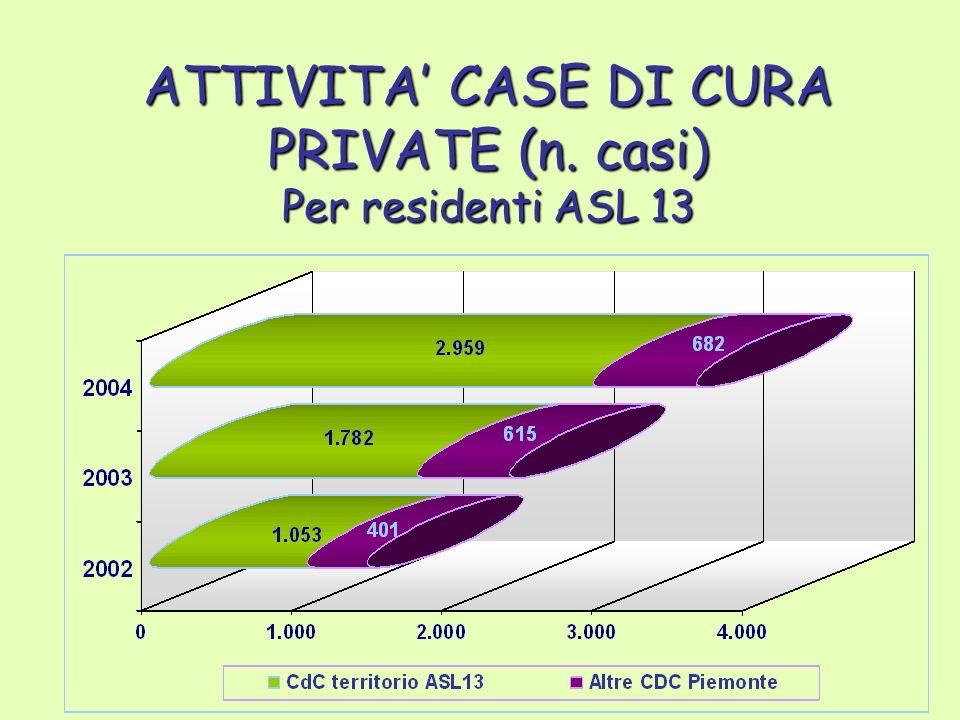 ATTIVITA CASE DI CURA PRIVATE (n. casi) Per residenti ASL 13