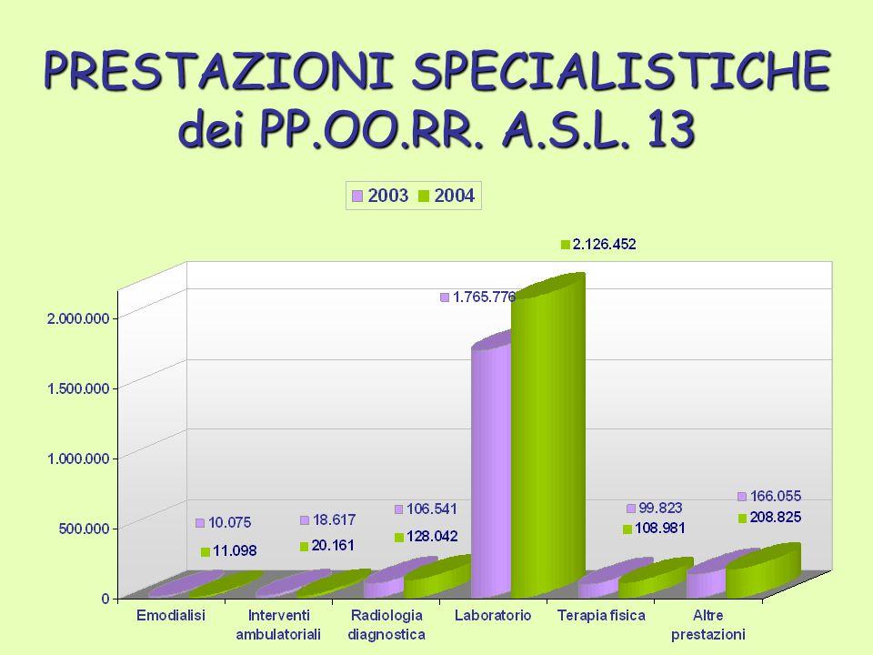 PRESTAZIONI SPECIALISTICHE dei PP.OO.RR. A.S.L. 13