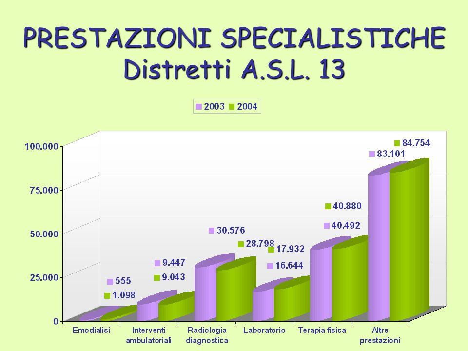 PRESTAZIONI SPECIALISTICHE Distretti A.S.L. 13