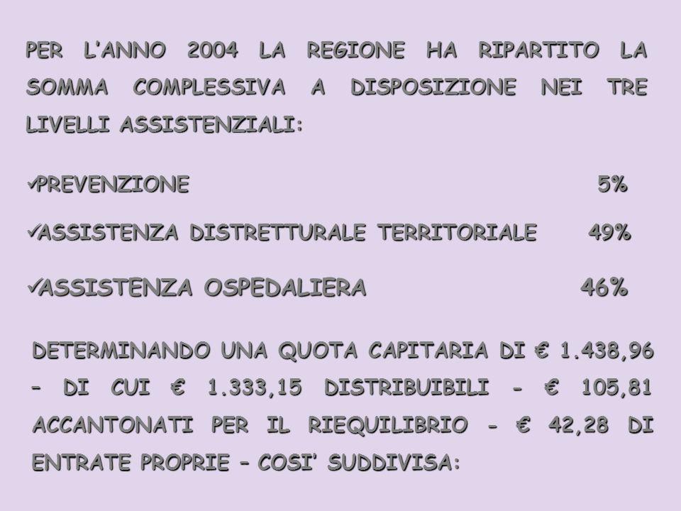 PER LANNO 2004 LA REGIONE HA RIPARTITO LA SOMMA COMPLESSIVA A DISPOSIZIONE NEI TRE LIVELLI ASSISTENZIALI: PREVENZIONE 5% PREVENZIONE 5% ASSISTENZA DISTRETTURALE TERRITORIALE 49% ASSISTENZA DISTRETTURALE TERRITORIALE 49% ASSISTENZA OSPEDALIERA 46% ASSISTENZA OSPEDALIERA 46% DETERMINANDO UNA QUOTA CAPITARIA DI 1.438,96 – DI CUI 1.333,15 DISTRIBUIBILI - 105,81 ACCANTONATI PER IL RIEQUILIBRIO - 42,28 DI ENTRATE PROPRIE – COSI SUDDIVISA: