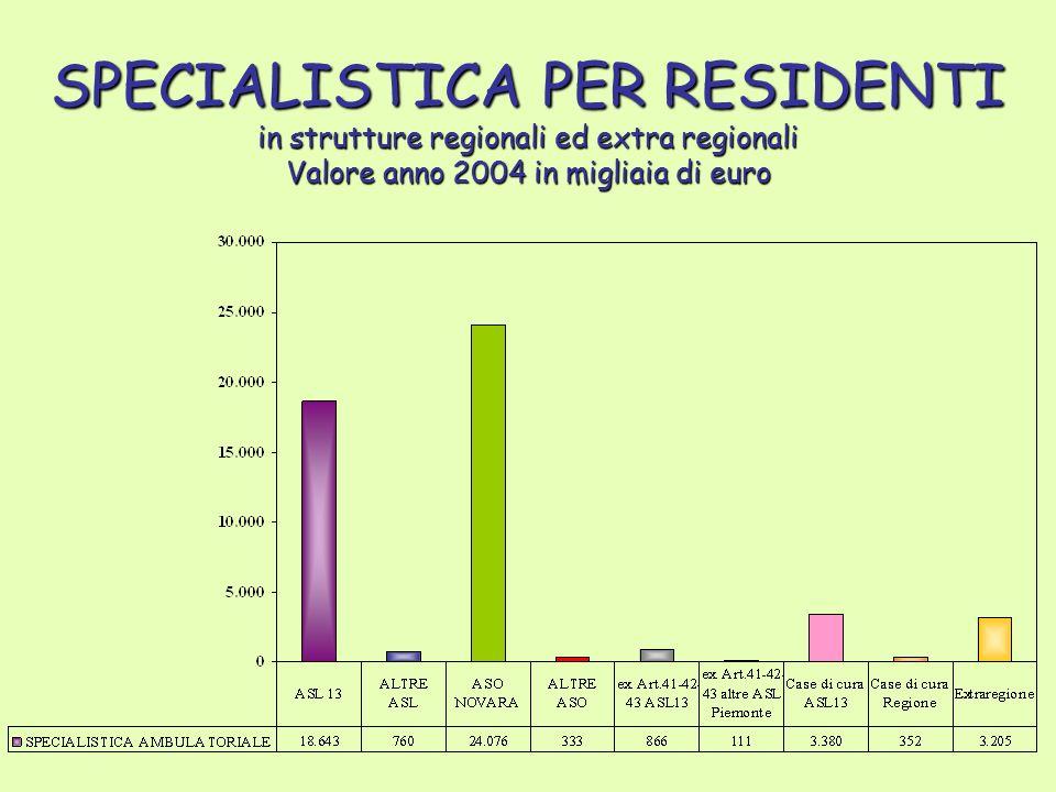 SPECIALISTICA PER RESIDENTI in strutture regionali ed extra regionali Valore anno 2004 in migliaia di euro