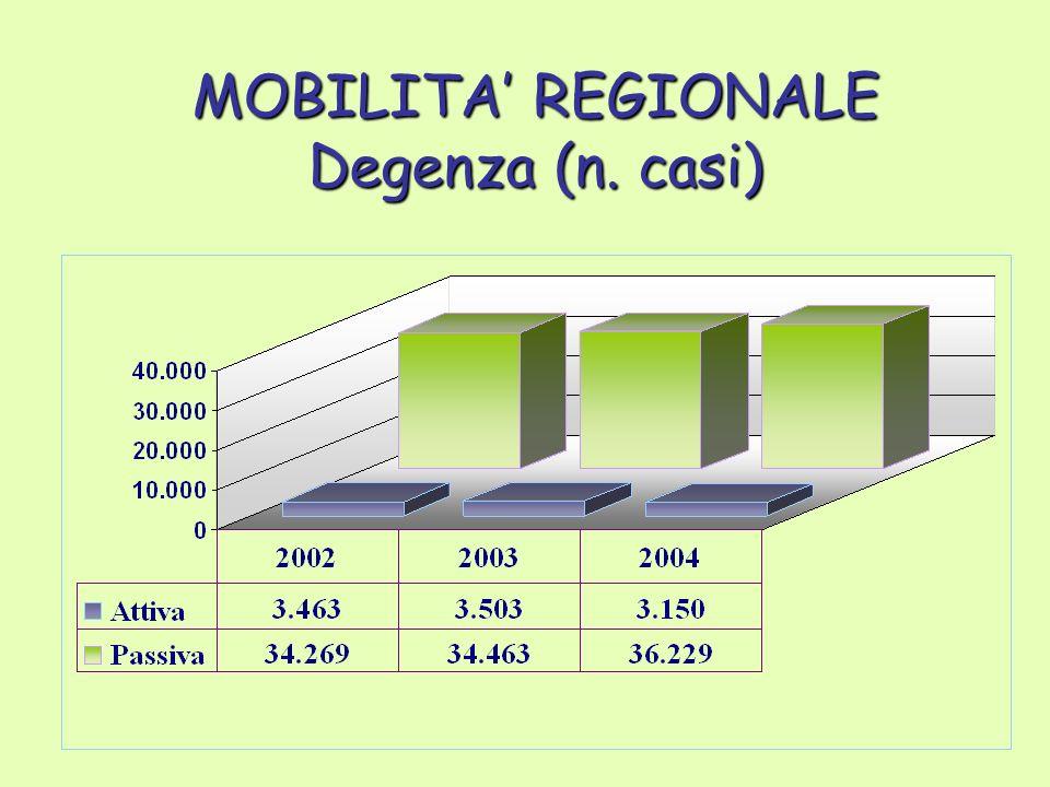 MOBILITA REGIONALE Degenza (n. casi)