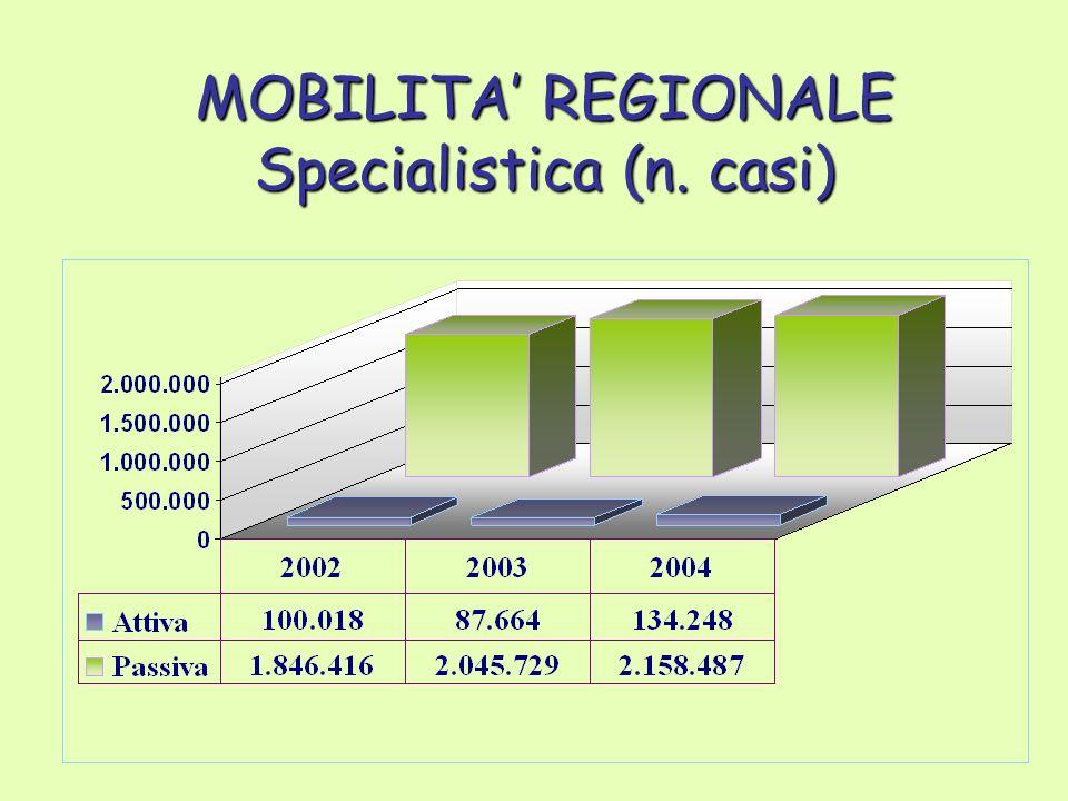 MOBILITA REGIONALE Specialistica (n. casi)