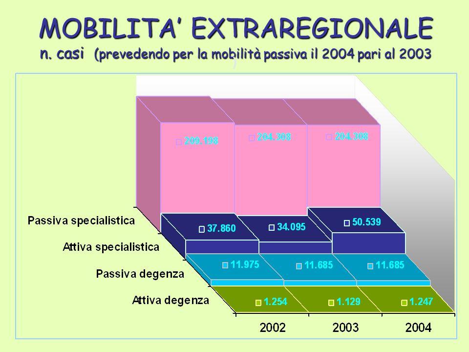 MOBILITA EXTRAREGIONALE n. casi (prevedendo per la mobilità passiva il 2004 pari al 2003 )