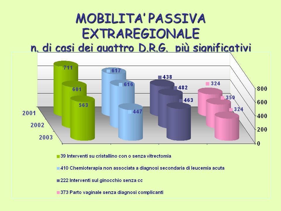 MOBILITA PASSIVA EXTRAREGIONALE n. di casi dei quattro D.R.G. più significativi