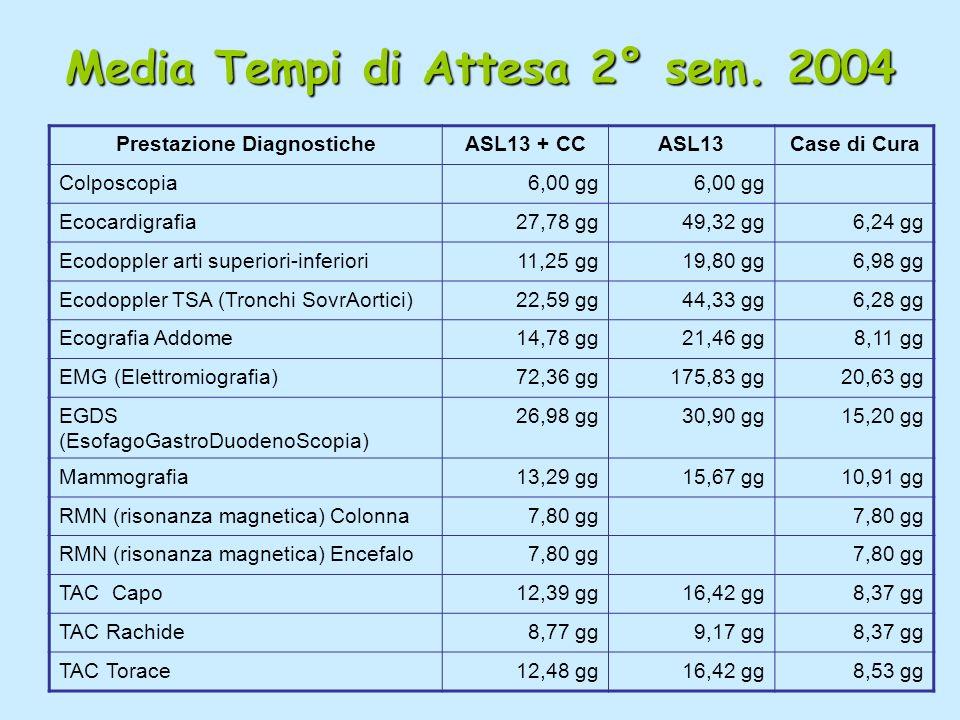 Media Tempi di Attesa 2° sem.