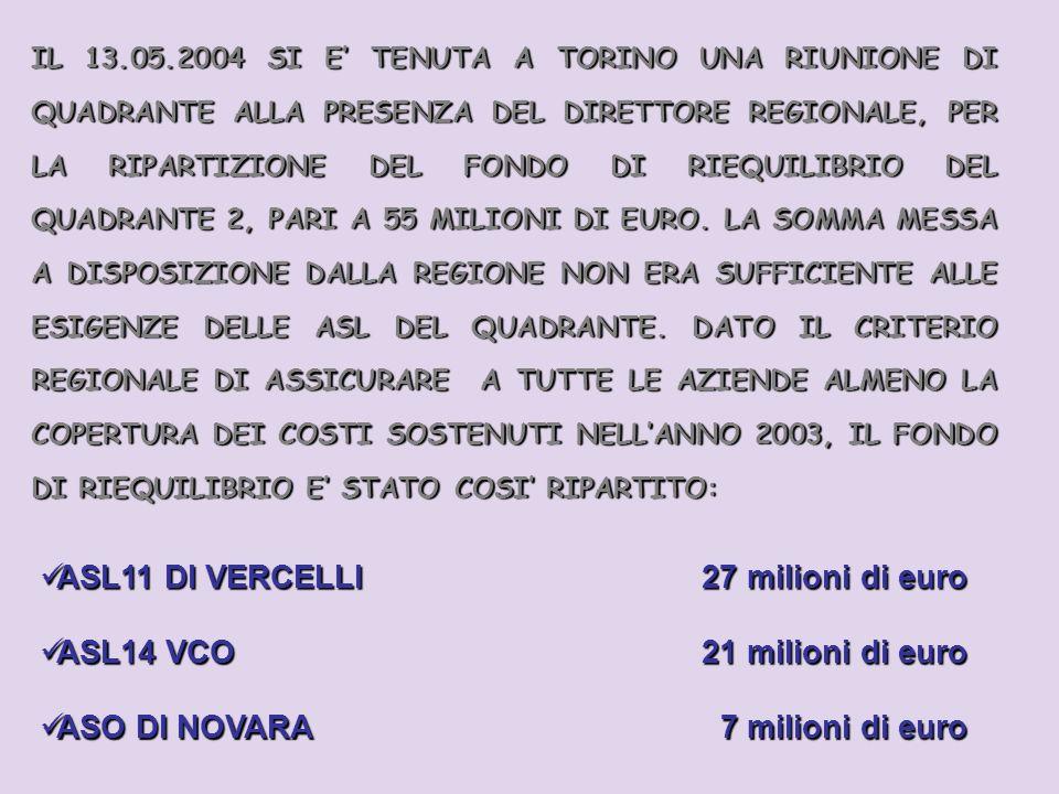 IL 13.05.2004 SI E TENUTA A TORINO UNA RIUNIONE DI QUADRANTE ALLA PRESENZA DEL DIRETTORE REGIONALE, PER LA RIPARTIZIONE DEL FONDO DI RIEQUILIBRIO DEL QUADRANTE 2, PARI A 55 MILIONI DI EURO.